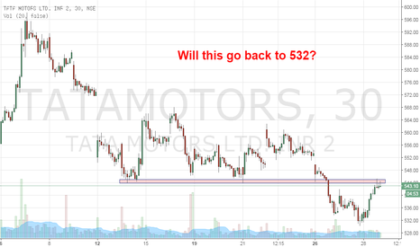 TATAMOTORS: TELCO - Will this go back to 532?