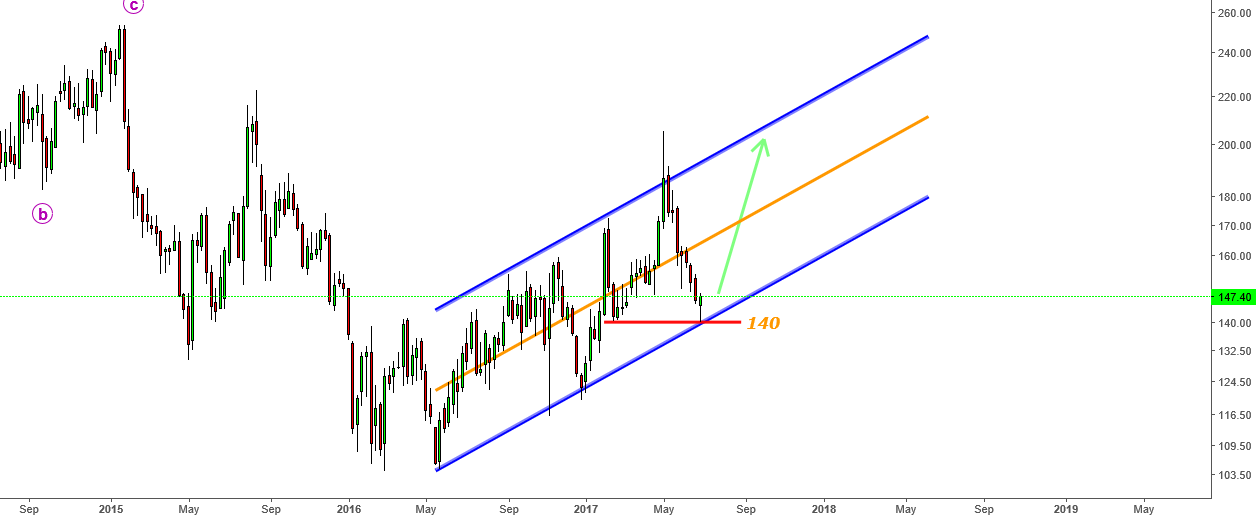 Union Bank - Moving in weekly channel- Looking for 170-180-190