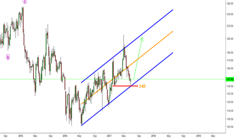 UNIONBANK: Union Bank - Moving in weekly channel- Looking for 170-180-190