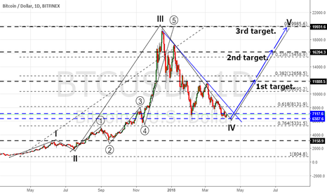 BTCUSD: THE PRICE IS IN A DESCENDING TRIANGLE OF A 4TH WAVE.