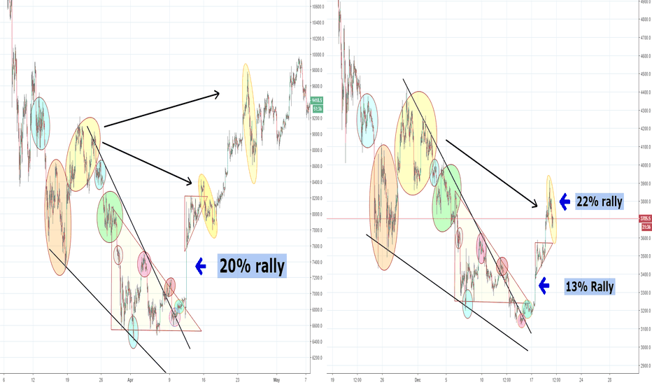 XBTUSD: Fractal Update Bitcoin, Is this the First wave or Second wave