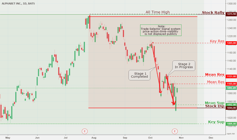 GOOG: Alphabet Inc., Daily Chart Analysis 10/29