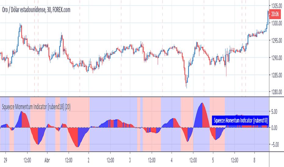 Daytrade — Indicators and Signals — TradingView