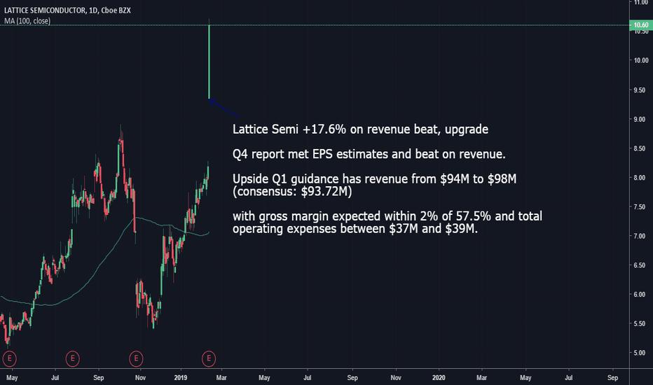LSCC: Lattice Semi +17.6% on revenue beat, upgrade