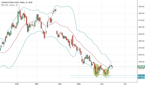 HINDZINC: HINDZINC - ready for a fresh upmove??
