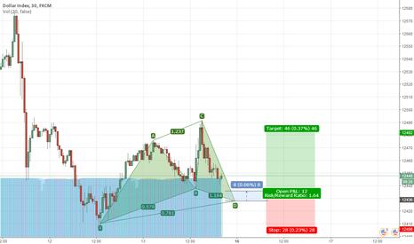 USDOLLAR: bullish cypher on USD Index