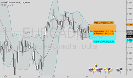 EURCAD: my free signal 4u today, fast scalping