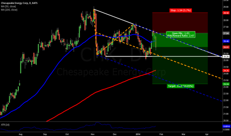 CHK: I say, nice decending triangle... you say?