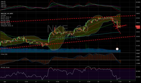 NKE: NKE earnings play/ Earnings call after market closes on 6/25
