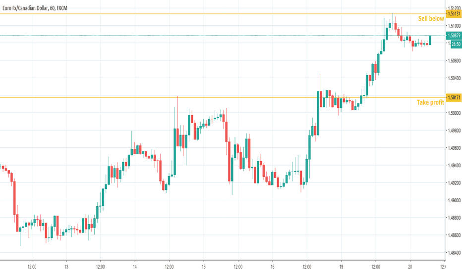 EURCAD: EUR-CAD reversed from resistance, possible further drop