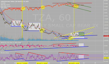 TZA: TZA this time may be different (inverse IWM)