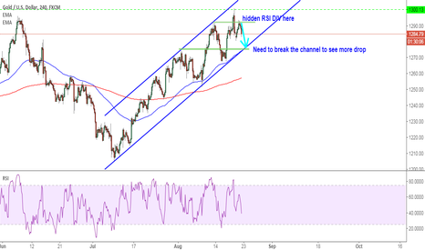 XAUUSD: XAUUSD: short trade inside the channel right now