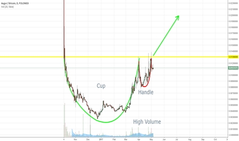 REPBTC: Augur Cup & Handle