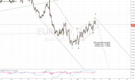 EURUSD: EUR downtrend
