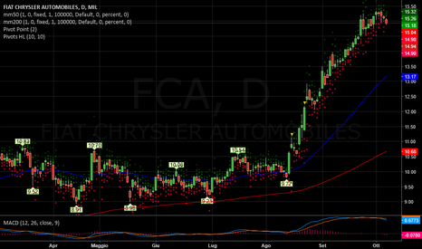 FCA: FIAT   -   Ora vendere