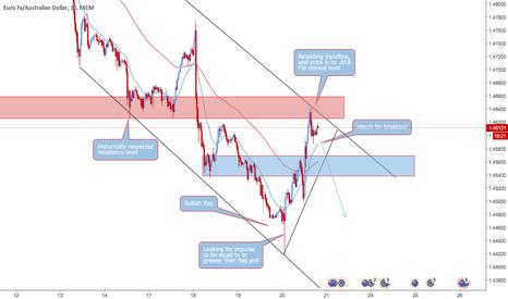 EURAUD: EUR/AUD TCT Fibonacci Confluence Short