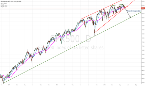 SPX500: Crash on SP500 : Is it for Monday?