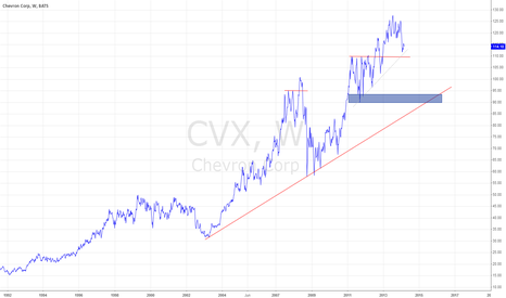 CVX: CVX - Weekly - Long-term idea