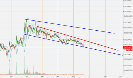 VTCBTC: Vertcoin invalidate divergence bullish on day chart