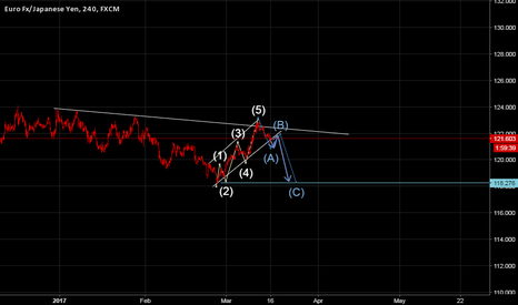 EURJPY: EURJPY sell the breakout by PA and Elliot wave