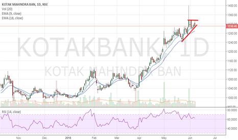 KOTAKBANK: Kotak Bank - Chances of correction