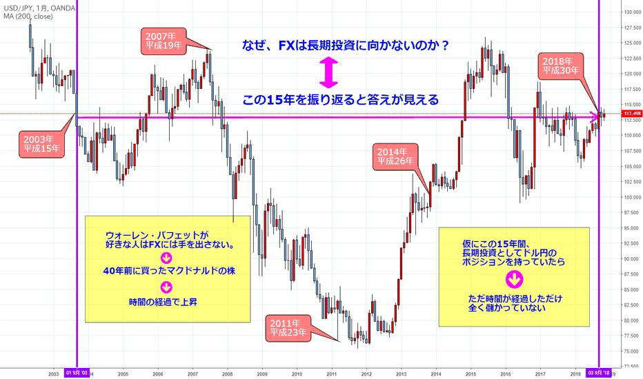 USDJPY: FXは長期投資ではない(チャートの帝王その4)ドル円月足