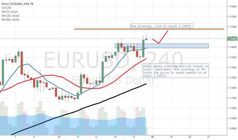 EURUSD: BOX strategy shows still a bullish signal for EU