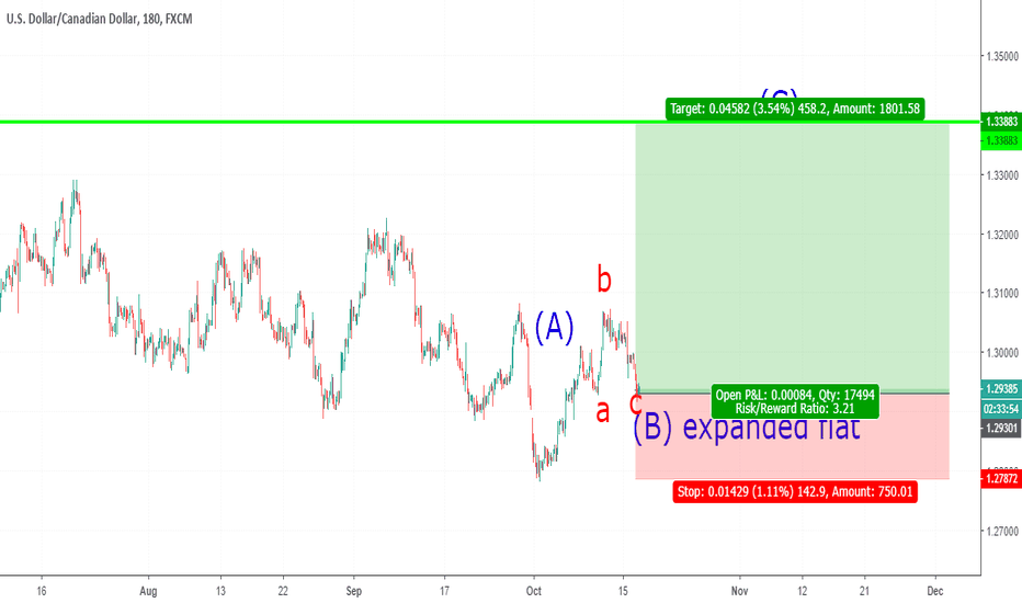 USDCAD: CAD is ready for Bull run