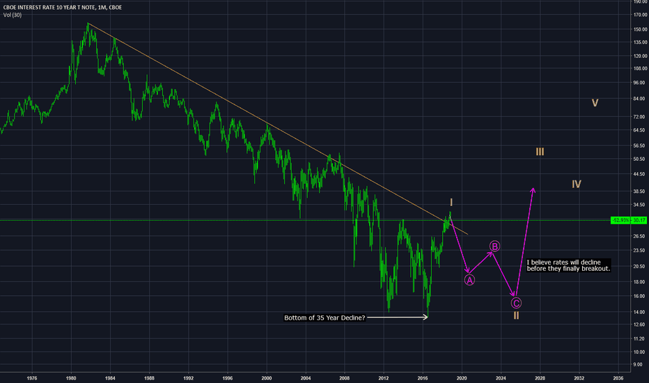 TNX: 10 Year Rates - Not so Fast $TNX #FED $TLT $TBT