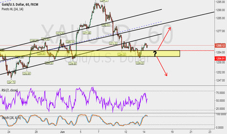 XAUUSD: Yellow price range is an important support