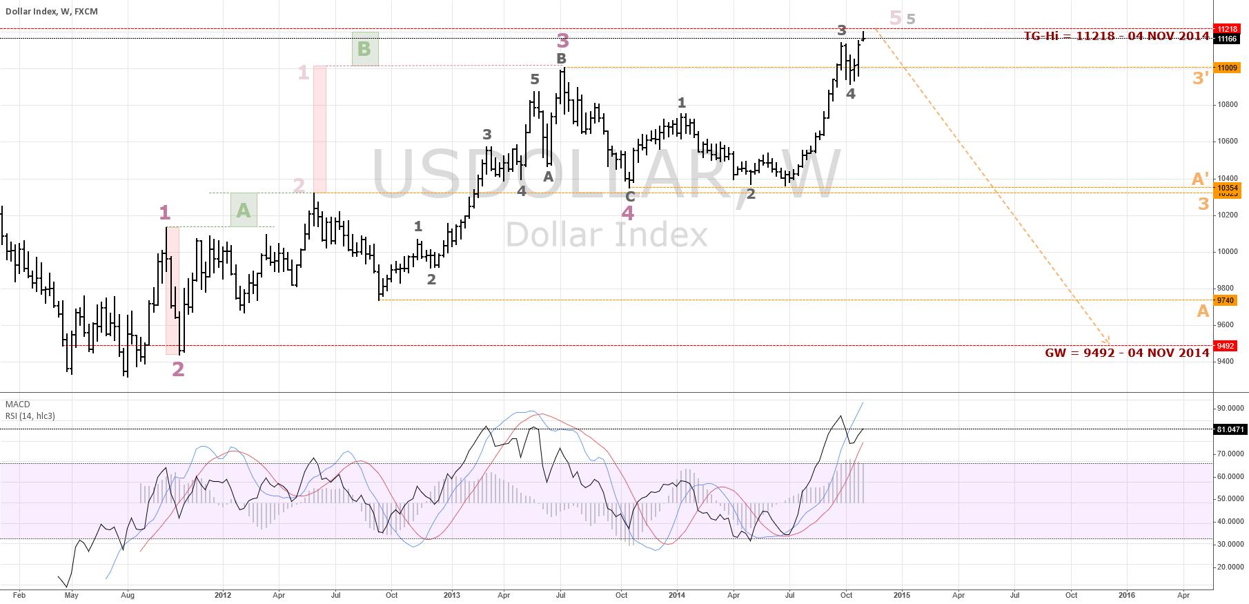 USDollar Index Scrapes Model