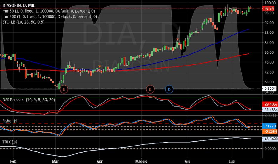 DIA: DIASORIN   -   Stop buy