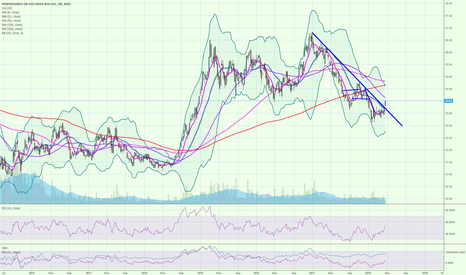 UUP: UUP broke the weekly downtrend in a long time