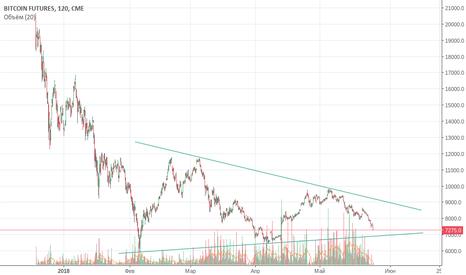 BTC1!: курс биткоина в треугольнике
