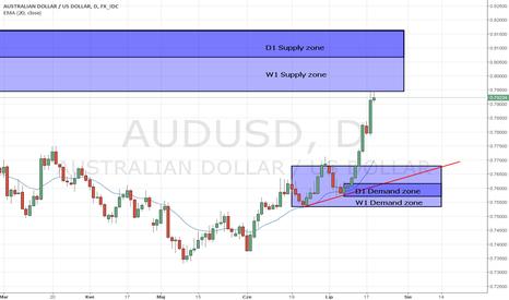 AUDUSD: AUD/USD strefa Podaży W1