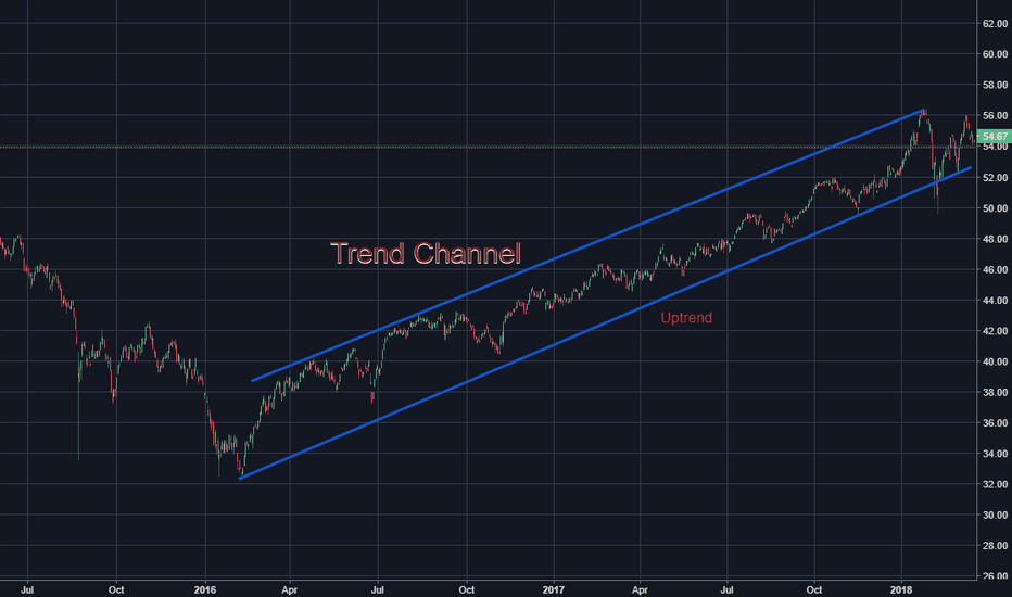 CSD: Trend Channel