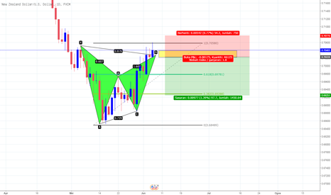 NZDUSD: setup Bearis NZDUSD BAT