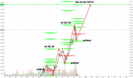 BTCUSD: Crazy Bitcoin idea Could It Be True Tho ????