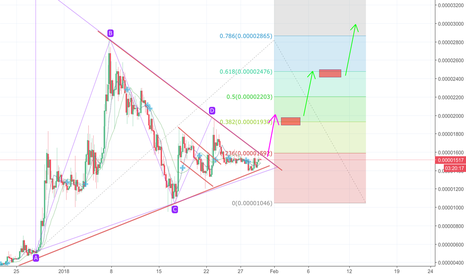 LENDBTC: LEND formed a triangle pattern and about to break out!