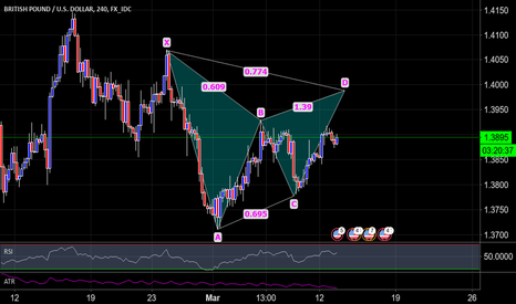 GBPUSD: GBP/USD Potential Gartley 240
