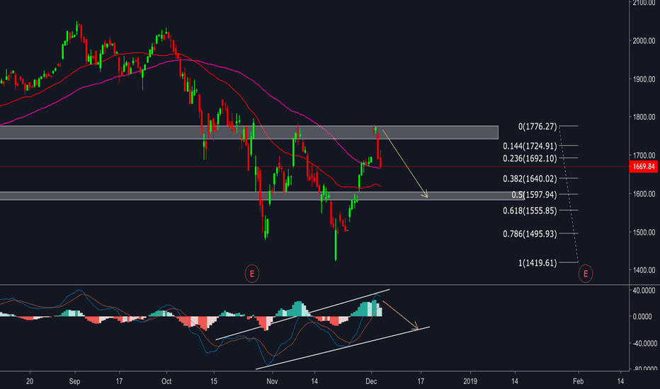 AMZN: AMAZON - Touched resistance zone - short entry