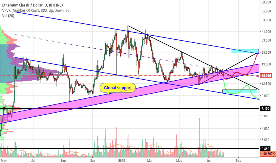 ETCUSD: ETC. We test global support.