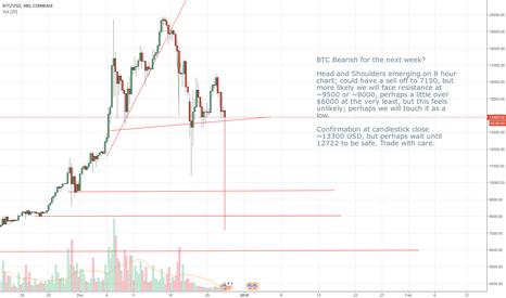 BTCUSD: BTC Bearish? (Fall to $8000-$9500)