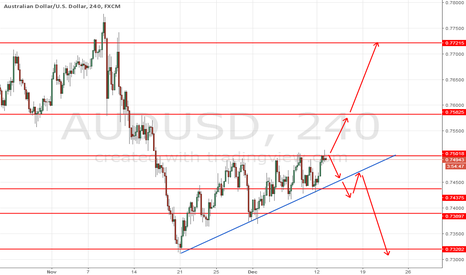 AUDUSD: AUDUsd Two Structure IF Break Upper level