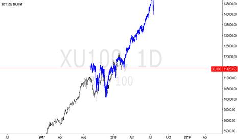 XU100: XU100 - DAILY LONG