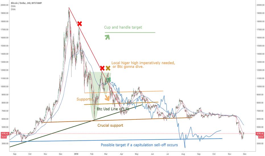 BTCUSD: Bitcoin: 8 Months later