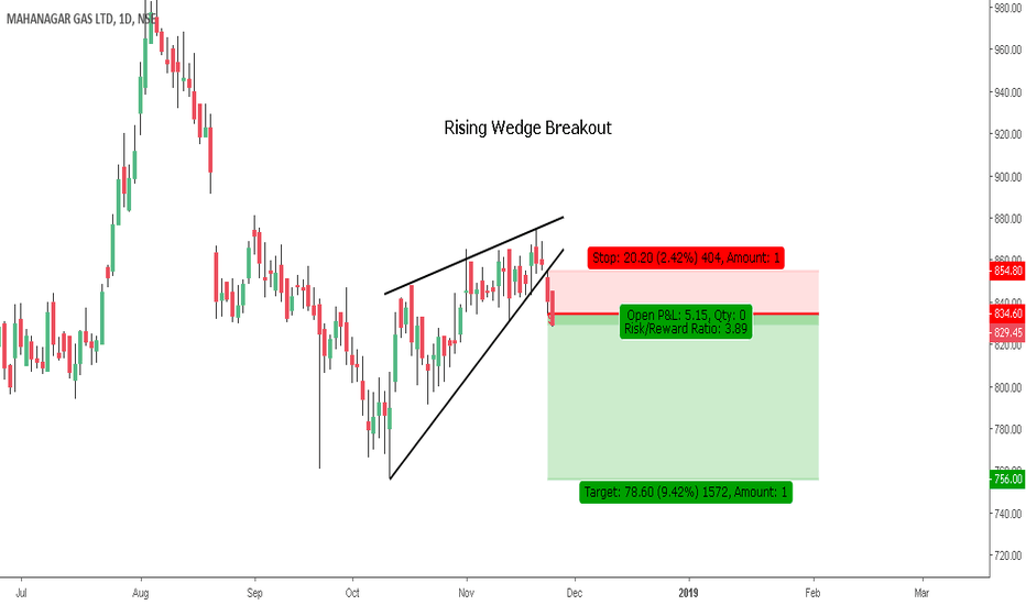 MGL: Rising Wedge Breakout - As a Continuation Pattern - RR 1 : 3.90