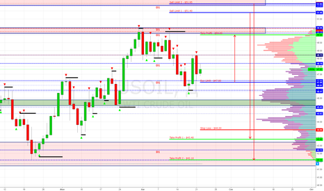 USOIL: USOIL (WTI, OIL) Buy Limit $47.00 (Target $50.00)