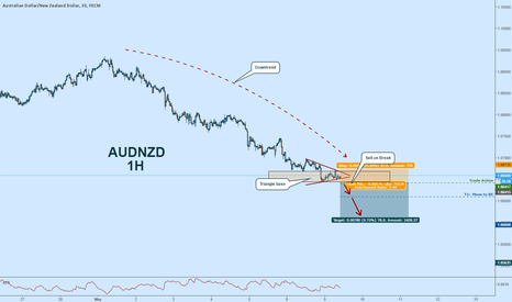 AUDNZD: AUDNZD Short:  Potential Triangle Breakout