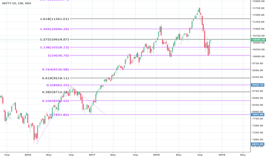 NIFTY: Niffty Near Critical Resistance